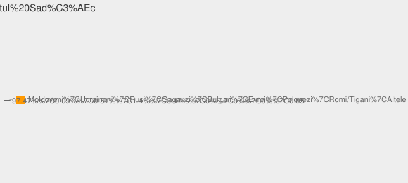 Nationalitati Satul Sadîc